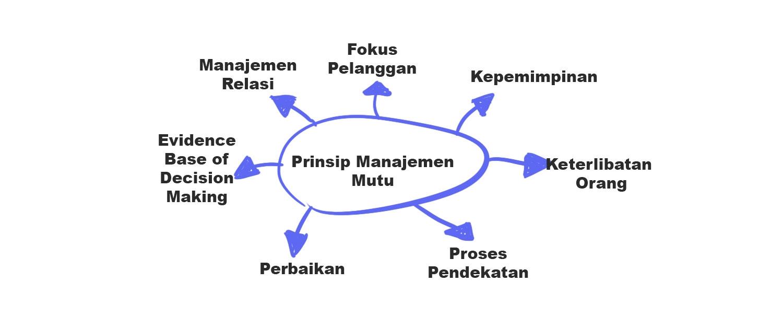 Prinsip Iso 9001 2015